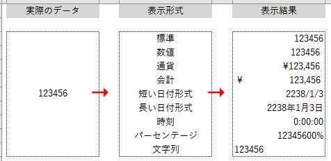 表示形式の例